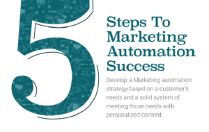 marketing automation success